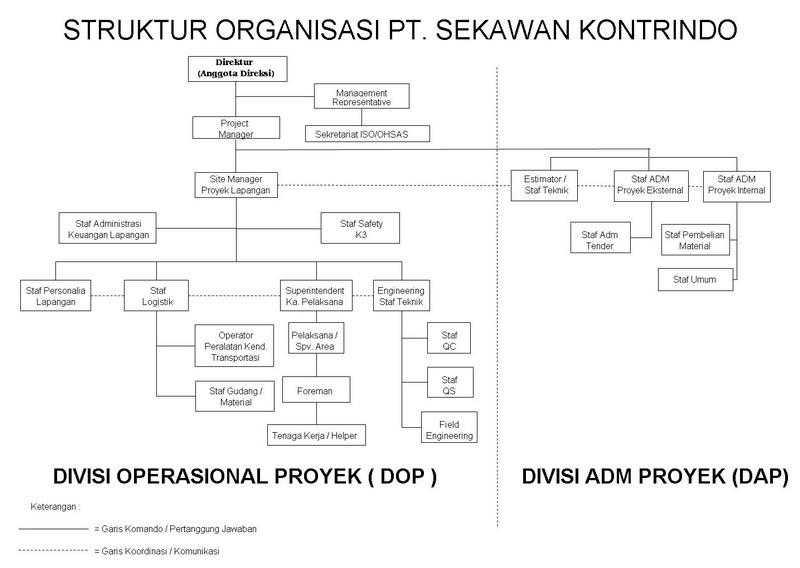 Proton Organization Chart Fob Organisation Chart Drb Hicom